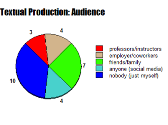 textual-production-pie-chart-audience